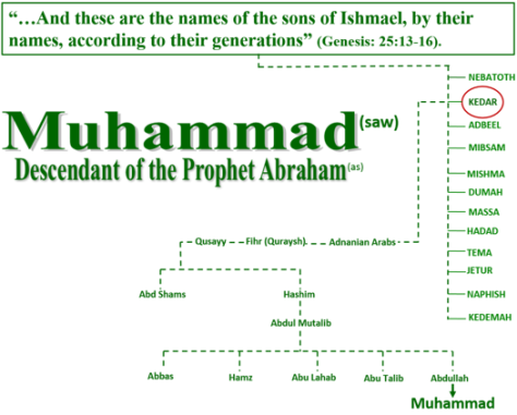 Family tree of Abraham 2