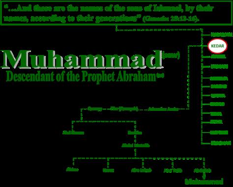 Family tree of Abraham 2