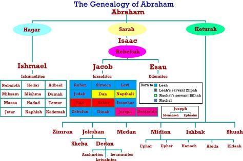 1024px-Genealogy_abraham
