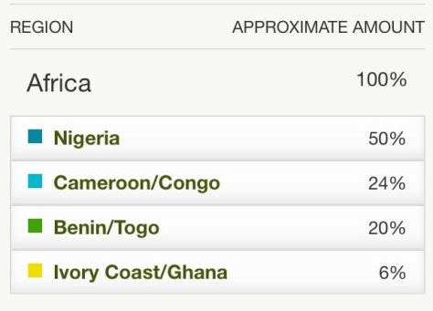 igbo-anambra