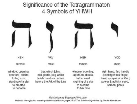 YHWH-symbolsmeaning